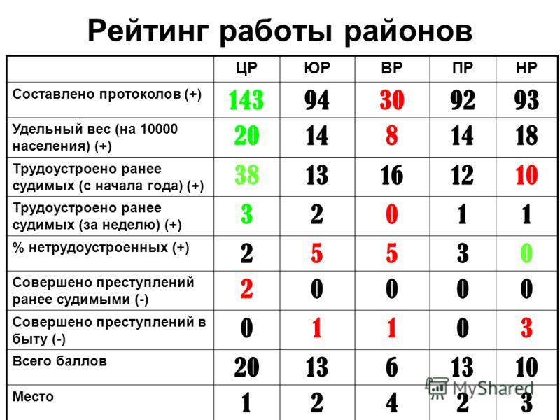 Рейтинг работы районов ЦРЮРВРПРНР Составлено протоколов (+) 14394309293 Удельный вес (на 10000 населения) (+) 20148 18 Трудоустроено ранее судимых (с начала года) (+) 3813161210 Трудоустроено ранее судимых (за неделю) (+) 32011 % нетрудоустроенных (+