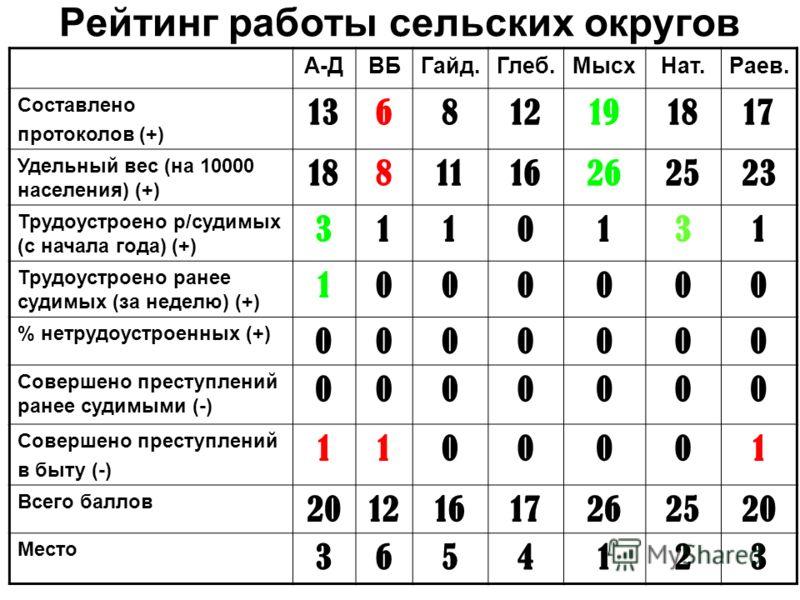 Рейтинг работы сельских округов А-ДВБГайд.Глеб.МысхНат.Раев. Составлено протоколов (+) 136812191817 Удельный вес (на 10000 населения) (+) 1881116262523 Трудоустроено р/судимых (с начала года) (+) 3110131 Трудоустроено ранее судимых (за неделю) (+) 10