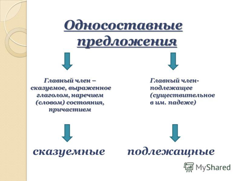 Односоставные предложения Главный член – сказуемое, выраженное глаголом, наречием (словом) состояния, причастием сказуемое, выраженное глаголом, наречием (словом) состояния, причастием Главный член- подлежащее (существительное в им. падеже) сказуемны