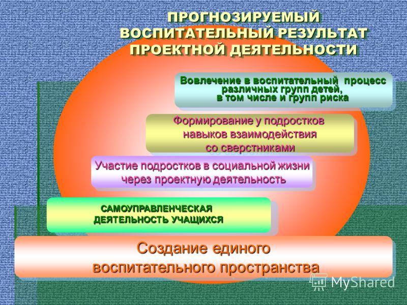 ПРОГНОЗИРУЕМЫЙ ВОСПИТАТЕЛЬНЫЙ РЕЗУЛЬТАТ ПРОЕКТНОЙ ДЕЯТЕЛЬНОСТИ Создание единого воспитательного пространства воспитательного пространства Создание единого воспитательного пространства воспитательного пространства Вовлечение в воспитательный процесс р
