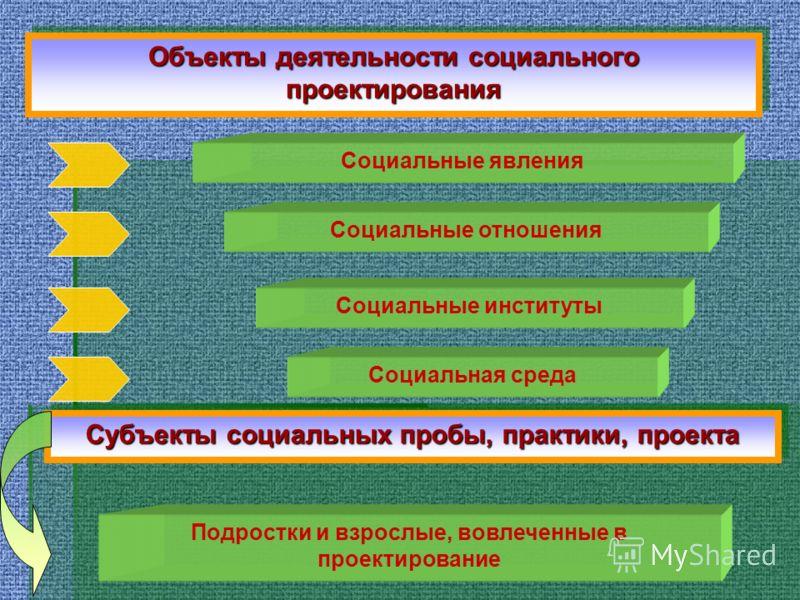 Объекты деятельности социального проектирования Социальные явления Социальные отношения Социальные институты Социальная среда Субъекты социальных пробы, практики, проекта Подростки и взрослые, вовлеченные в проектирование