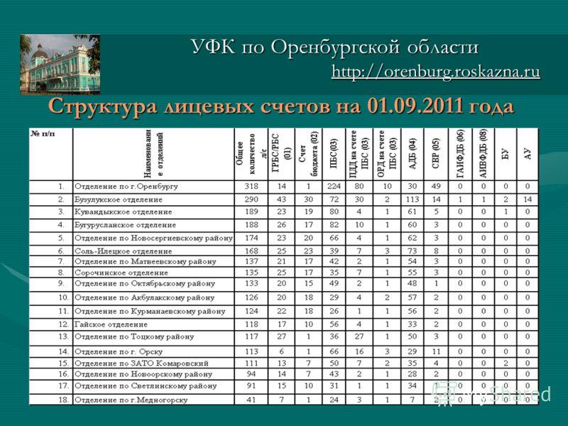 Структура лицевых счетов на 01.09.2011 года УФК по Оренбургской области http://orenburg.roskazna.ru http://orenburg.roskazna.ru