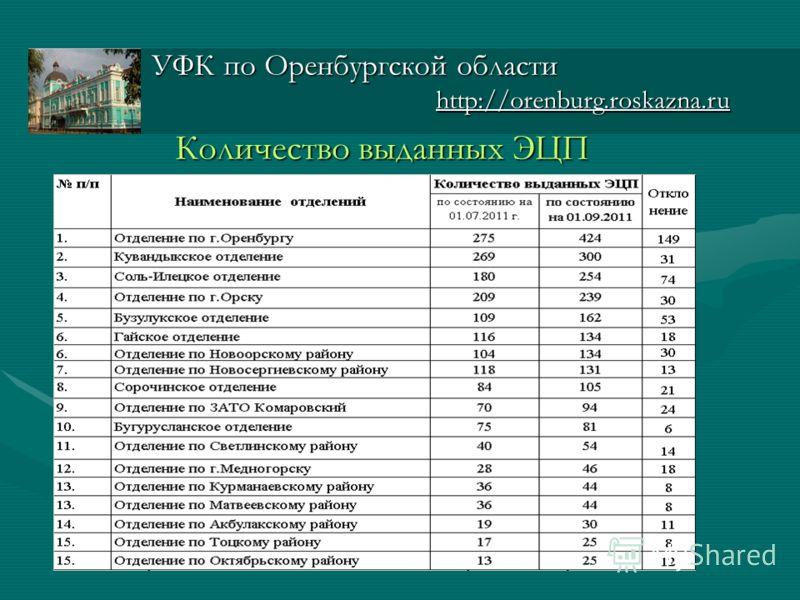 Количество выданных ЭЦП УФК по Оренбургской области http://orenburg.roskazna.ru http://orenburg.roskazna.ru
