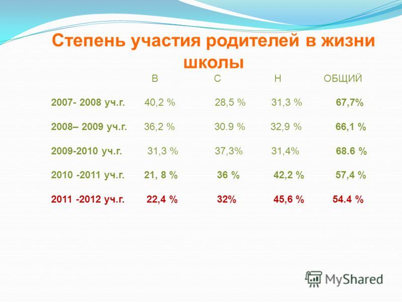 Степень участия родителей в жизни школы В С Н ОБЩИЙ 2007- 2008 уч.г. 40,2 % 28,5 % 31,3 % 67,7% 2008– 2009 уч.г. 36,2 % 30.9 % 32,9 % 66,1 % 2009-2010 уч.г. 31,3 % 37,3% 31,4% 68.6 % 2010 -2011 уч.г. 21, 8 % 36 % 42,2 % 57,4 % 2011 -2012 уч.г. 22,4 %
