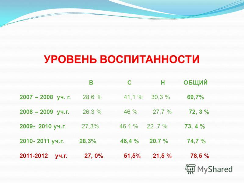 УРОВЕНЬ ВОСПИТАННОСТИ В С Н ОБЩИЙ 2007 – 2008 уч. г. 28,6 % 41,1 % 30,3 % 69,7% 2008 – 2009 уч.г. 26,3 % 46 % 27,7 % 72, 3 % 2009- 2010 уч.г. 27,3% 46,1 % 22,7 % 73, 4 % 2010- 2011 уч.г. 28,3% 46,4 % 20,7 % 74,7 % 2011-2012 уч.г. 27, 0% 51,5% 21,5 %