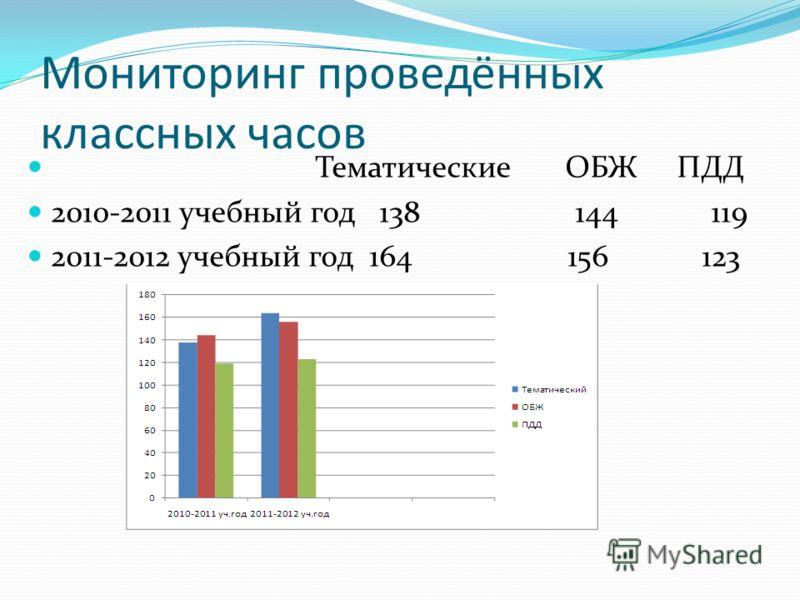 Мониторинг проведённых классных часов Тематические ОБЖ ПДД 2010-2011 учебный год 138 144 119 2011-2012 учебный год 164 156 123