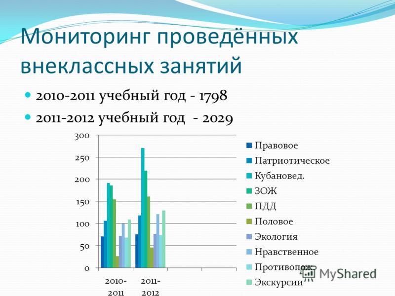 Мониторинг проведённых внеклассных занятий 2010-2011 учебный год - 1798 2011-2012 учебный год - 2029