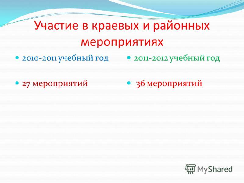 Участие в краевых и районных мероприятиях 2010-2011 учебный год 27 мероприятий 2011-2012 учебный год 36 мероприятий