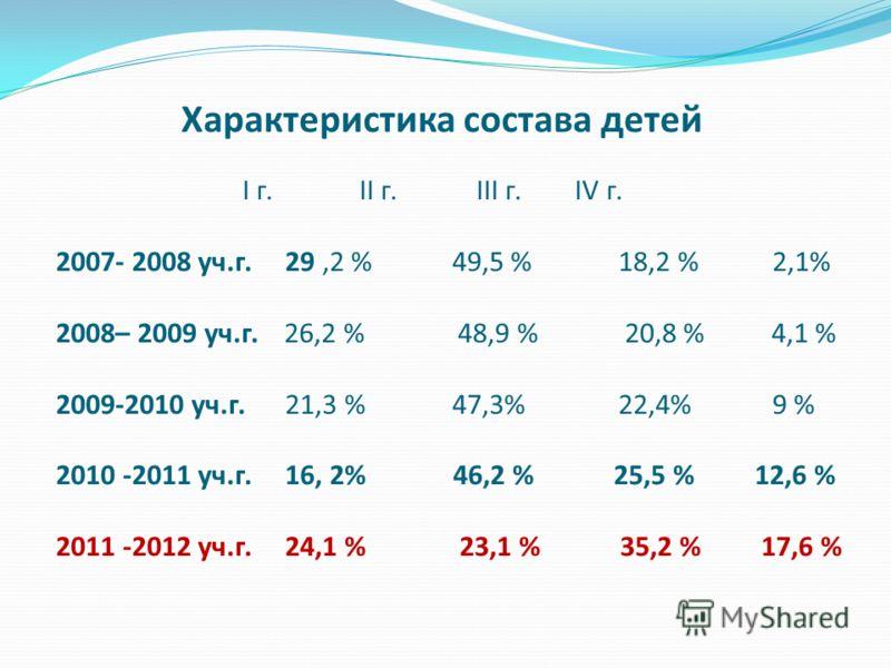 Характеристика состава детей I г. II г. III г. IV г. 2007- 2008 уч.г. 29,2 % 49,5 % 18,2 % 2,1% 2008– 2009 уч.г. 26,2 % 48,9 % 20,8 % 4,1 % 2009-2010 уч.г. 21,3 % 47,3% 22,4% 9 % 2010 -2011 уч.г. 16, 2% 46,2 % 25,5 % 12,6 % 2011 -2012 уч.г. 24,1 % 23