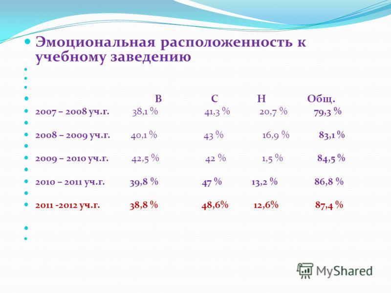Эмоциональная расположенность к учебному заведению В С Н Общ. 2007 – 2008 уч.г. 38,1 % 41,3 % 20,7 % 79,3 % 2008 – 2009 уч.г. 40,1 % 43 % 16,9 % 83,1 % 2009 – 2010 уч.г. 42,5 % 42 % 1,5 % 84,5 % 2010 – 2011 уч.г. 39,8 % 47 % 13,2 % 86,8 % 2011 -2012