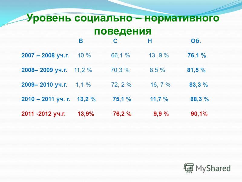 Уровень социально – нормативного поведения В С Н Об. 2007 – 2008 уч.г. 10 % 66,1 % 13,9 % 76,1 % 2008– 2009 уч.г. 11,2 % 70,3 % 8,5 % 81,5 % 2009– 2010 уч.г. 1,1 % 72, 2 % 16, 7 % 83,3 % 2010 – 2011 уч. г. 13,2 % 75,1 % 11,7 % 88,3 % 2011 -2012 уч.г.
