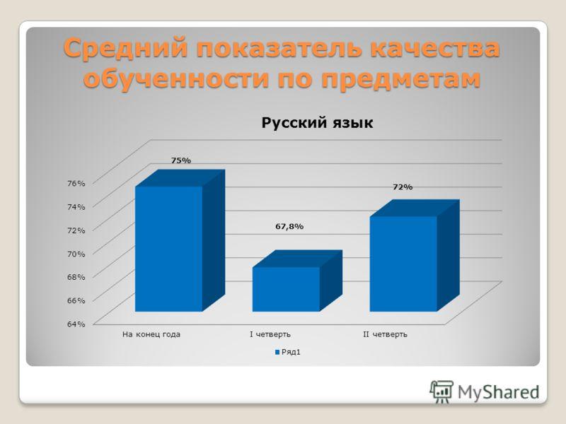 Средний показатель качества обученности по предметам