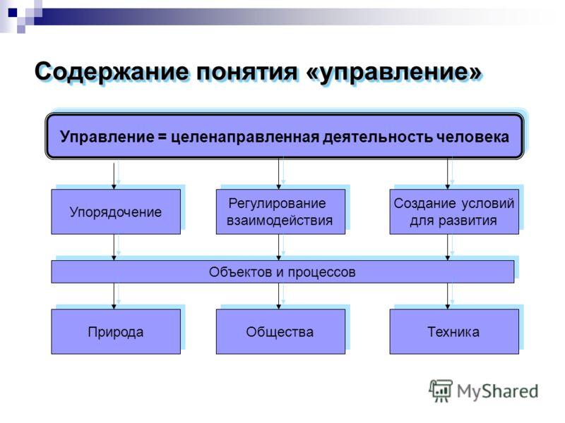 Содержание понятия «управление» Управление = целенаправленная деятельность человека Упорядочение Регулирование взаимодействия Регулирование взаимодействия Создание условий для развития Создание условий для развития Объектов и процессов Природа Общест