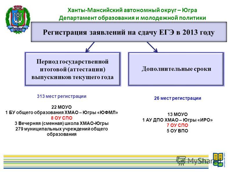 6 Ханты-Мансийский автономный округ – Югра Департамент образования и молодежной политики Регистрация заявлений на сдачу ЕГЭ в 2013 году Период государственной итоговой (аттестации) выпускников текущего года Дополнительные сроки 313 мест регистрации 2