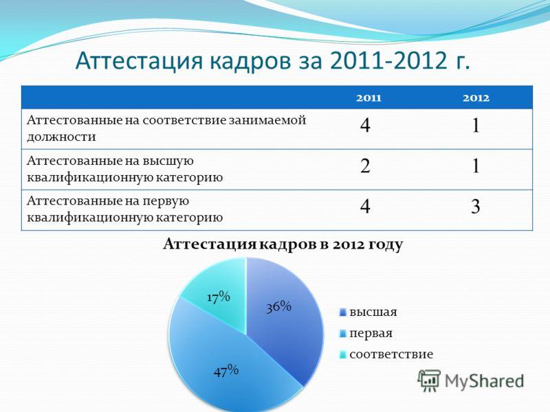 Аттестация кадров за 2011-2012 г. 20112012 Аттестованные на соответствие занимаемой должности 41 Аттестованные на высшую квалификационную категорию 21 Аттестованные на первую квалификационную категорию 43