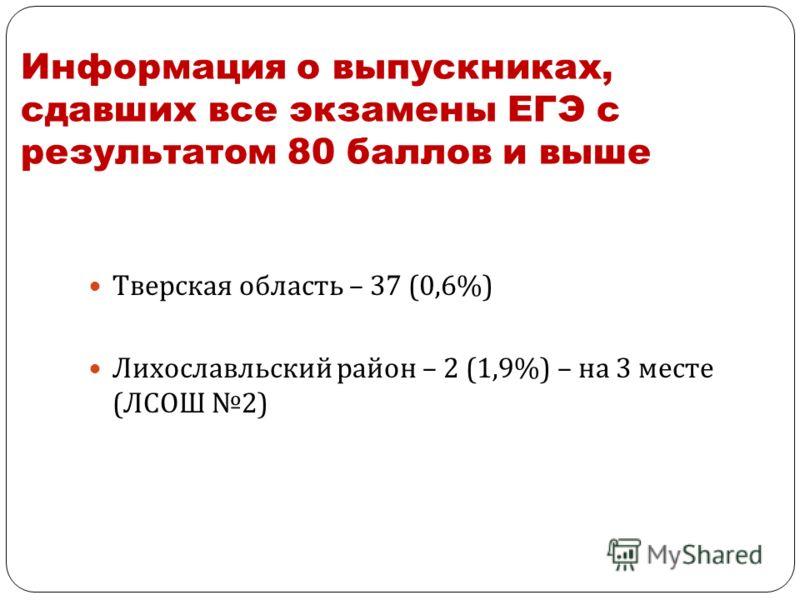 Информация о выпускниках, сдавших все экзамены ЕГЭ с результатом 80 баллов и выше Тверская область – 37 (0,6%) Лихославльский район – 2 (1,9%) – на 3 месте (ЛСОШ 2)