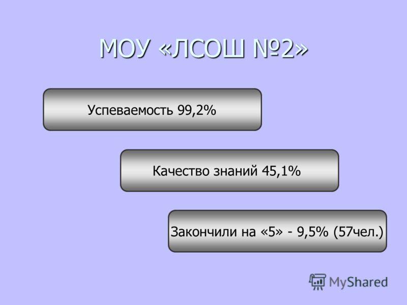МОУ «ЛСОШ 2» Успеваемость 99,2% Качество знаний 45,1% Закончили на «5» - 9,5% (57чел.)