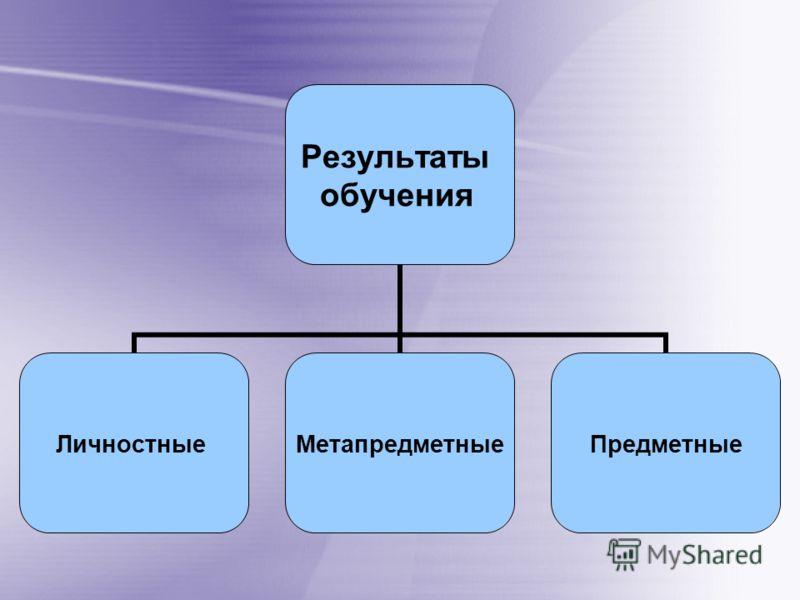 Результаты обучения ЛичностныеМетапредметныеПредметные