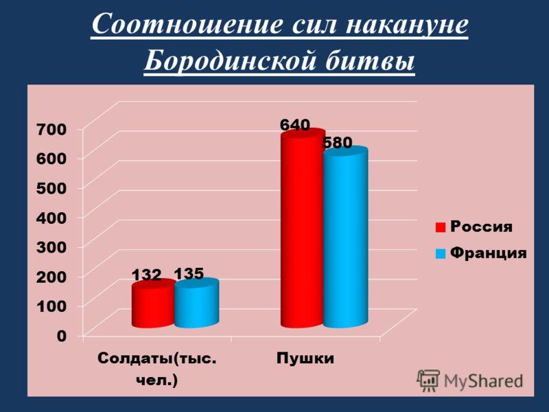 Соотношение сил накануне Бородинской битвы