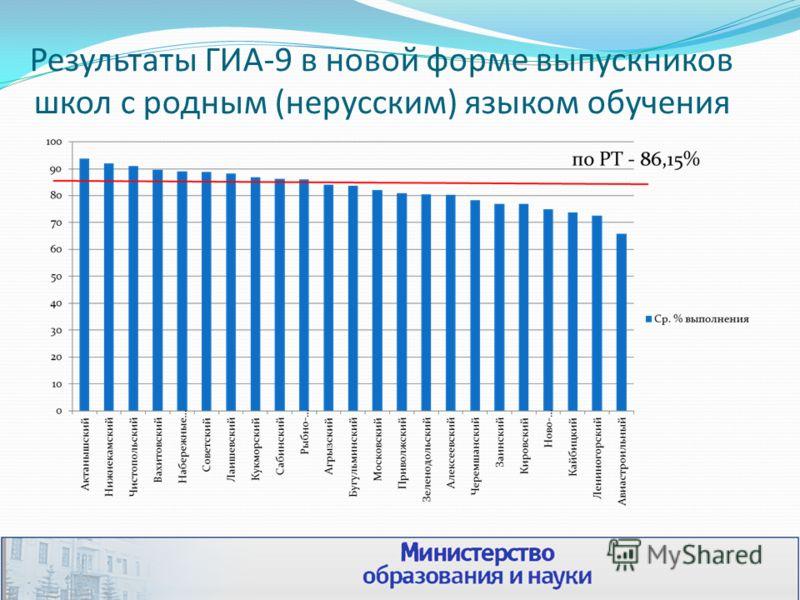 Результаты ГИА-9 в новой форме выпускников школ с родным (нерусским) языком обучения