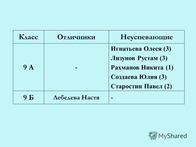 КлассОтличникиНеуспевающие 9 А - Игнатьева Олеся (3) Лизунов Рустам (3) Рахманов Никита (1) Создаева Юлия (3) Старостин Павел (2) 9 Б Лебедева Настя-