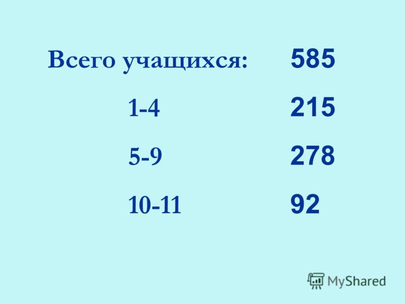 Всего учащихся: 585 1-4 215 5-9 278 10-11 92