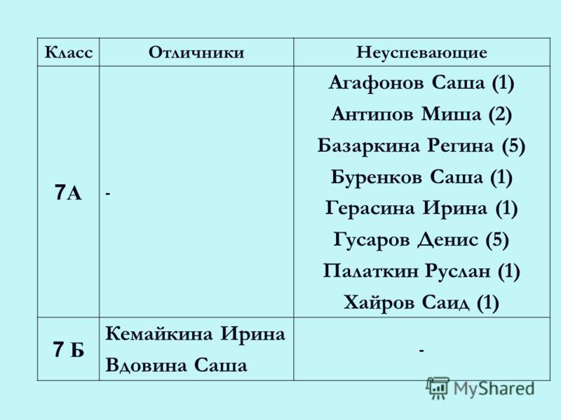 КлассОтличникиНеуспевающие 7А7А - Агафонов Саша (1) Антипов Миша (2) Базаркина Регина (5) Буренков Саша (1) Герасина Ирина (1) Гусаров Денис (5) Палаткин Руслан (1) Хайров Саид (1) 7 Б Кемайкина Ирина Вдовина Саша -