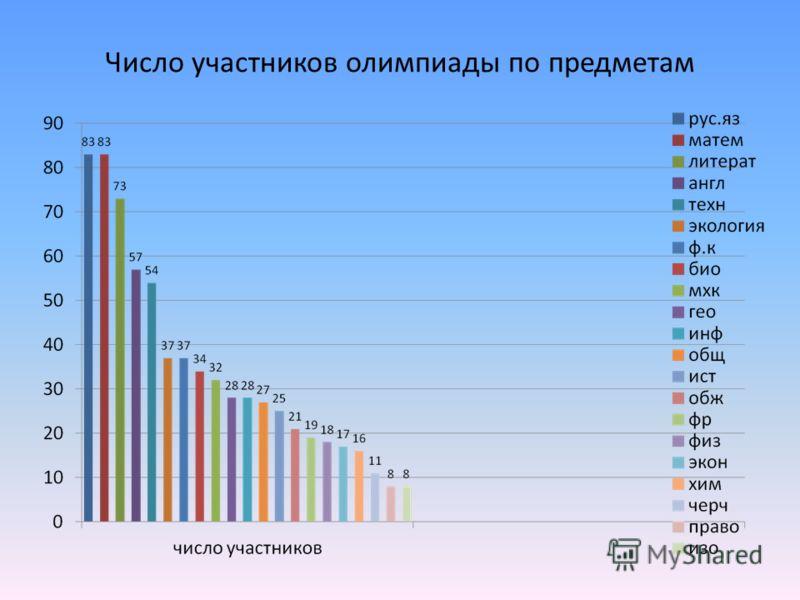 Число участников олимпиады по предметам