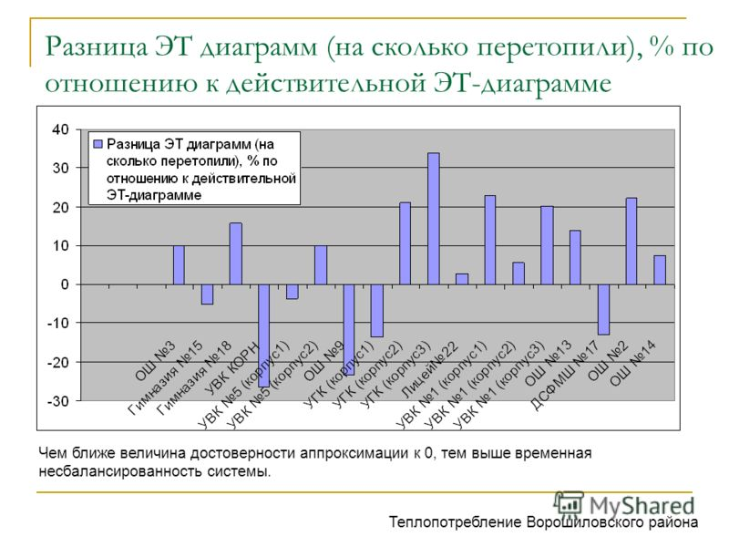 Разница ЭТ диаграмм (на сколько перетопили), % по отношению к действительной ЭТ-диаграмме Чем ближе величина достоверности аппроксимации к 0, тем выше временная несбалансированность системы. Теплопотребление Ворошиловского района