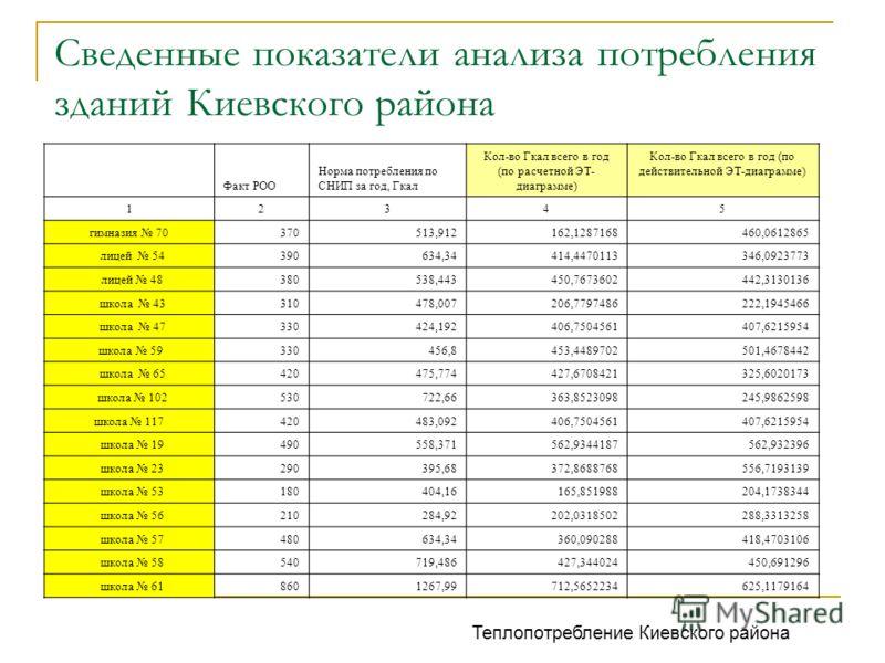 Сведенные показатели анализа потребления зданий Киевского района Теплопотребление Киевского района Факт РОО Норма потребления по СНИП за год, Гкал Кол-во Гкал всего в год (по расчетной ЭТ- диаграмме) Кол-во Гкал всего в год (по действительной ЭТ-диаг