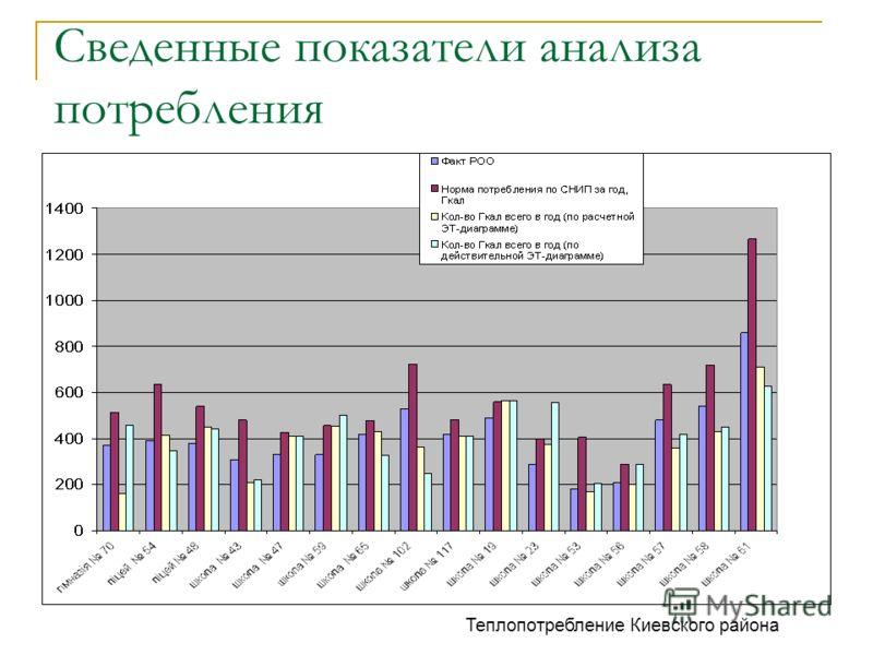 Сведенные показатели анализа потребления Теплопотребление Киевского района
