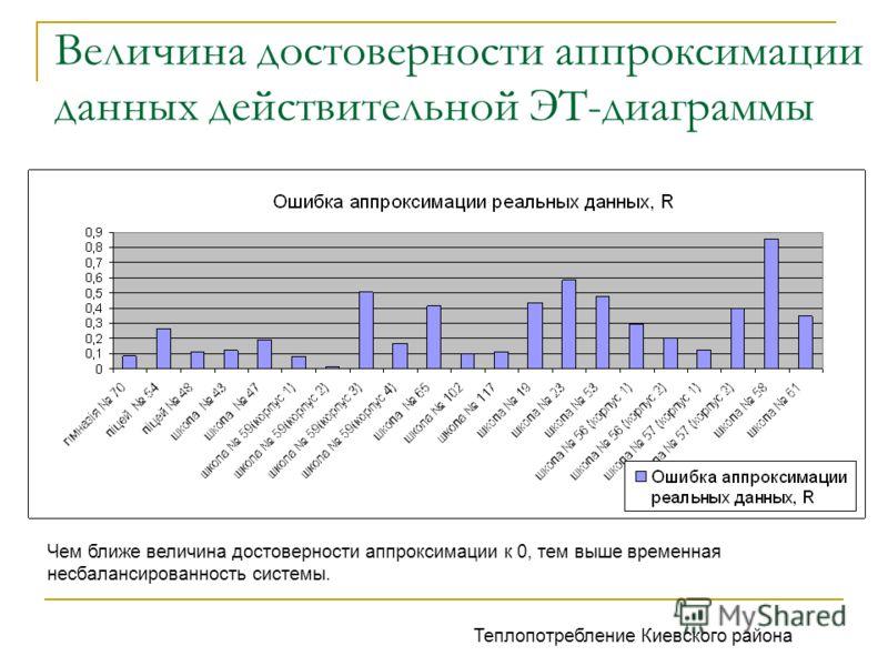 Величина достоверности аппроксимации данных действительной ЭТ-диаграммы Чем ближе величина достоверности аппроксимации к 0, тем выше временная несбалансированность системы. Теплопотребление Киевского района