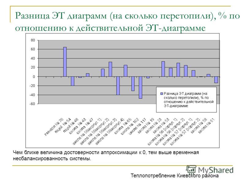 Разница ЭТ диаграмм (на сколько перетопили), % по отношению к действительной ЭТ-диаграмме Чем ближе величина достоверности аппроксимации к 0, тем выше временная несбалансированность системы. Теплопотребление Киевского района