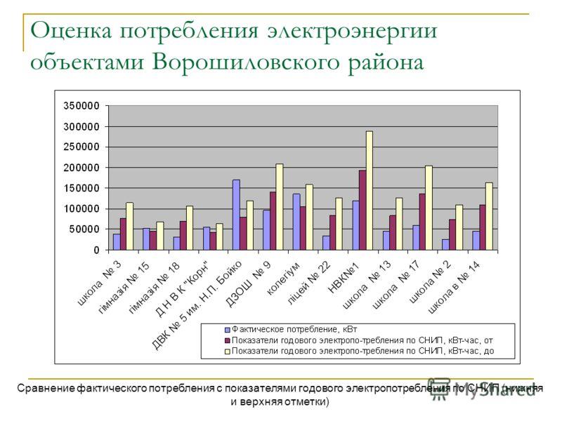 Оценка потребления электроэнергии объектами Ворошиловского района Сравнение фактического потребления с показателями годового электропотребления по СНИП (нижняя и верхняя отметки)