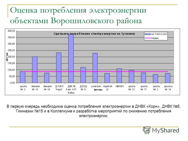 Оценка потребления электроэнергии объектами Ворошиловского района В первую очередь необходима оценка потребления электроэнергии в ДНВК «Корн», ДНВК 5, Гимназии 15 и в Коллегиуме и разработка мероприятий по снижению потребления электроэнергии.