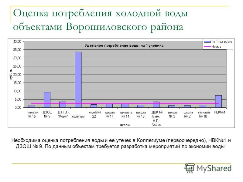 Оценка потребления холодной воды объектами Ворошиловского района Необходима оценка потребления воды и ее утечек в Коллегиуме (первоочередно), НВК1 и ДЗОШ 9. По данным объектам требуется разработка мероприятий по экономии воды.