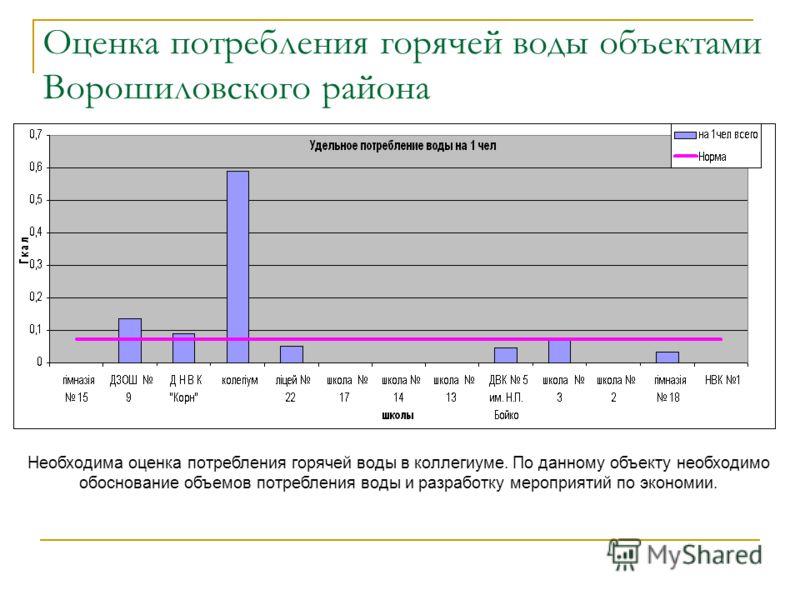 Оценка потребления горячей воды объектами Ворошиловского района Необходима оценка потребления горячей воды в коллегиуме. По данному объекту необходимо обоснование объемов потребления воды и разработку мероприятий по экономии.