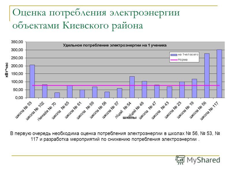 Оценка потребления электроэнергии объектами Киевского района В первую очередь необходима оценка потребления электроэнергии в школах 56, 53, 117 и разработка мероприятий по снижению потребления электроэнергии.