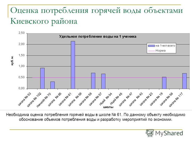 Оценка потребления горячей воды объектами Киевского района Необходима оценка потребления горячей воды в школе 61. По данному объекту необходимо обоснование объемов потребления воды и разработку мероприятий по экономии.