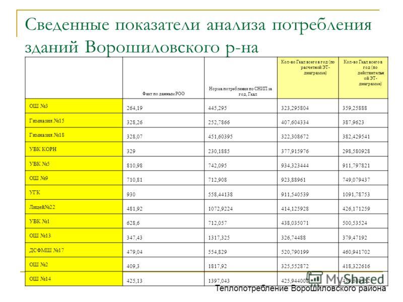Сведенные показатели анализа потребления зданий Ворошиловского р-на Факт по данным РОО Норма потребления по СНИП за год, Гкал Кол-во Гкал всего в год (по расчетной ЭТ- диаграмме) Кол-во Гкал всего в год (по действительн ой ЭТ- диаграмме) ОШ 3 264,194