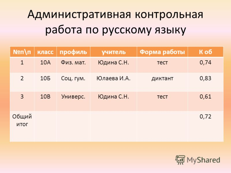 Административная контрольная работа по русскому языку п\пкласспрофильучительФорма работыК об 110АФиз. мат.Юдина С.Н.тест0,74 210БСоц. гум.Юлаева И.А.диктант0,83 310ВУниверс.Юдина С.Н.тест0,61 Общий итог 0,72