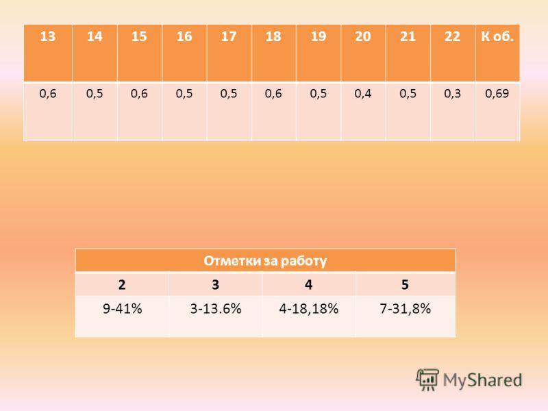 13141516171819202122К об. 0,60,50,60,5 0,60,50,40,50,30,69 Отметки за работу 2345 9-41%3-13.6%4-18,18%7-31,8%