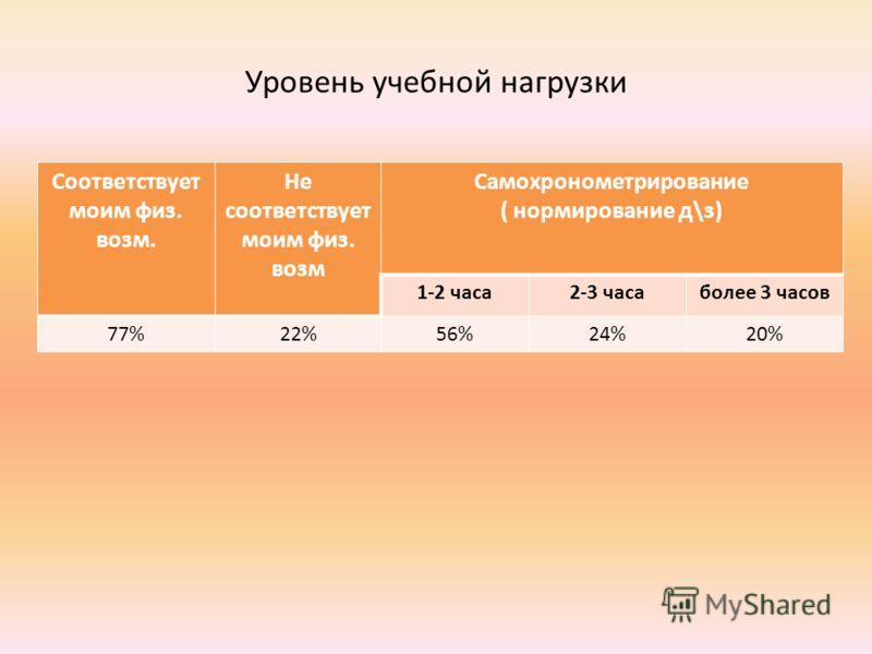 Уровень учебной нагрузки Соответствует моим физ. возм. Не соответствует моим физ. возм Самохронометрирование ( нормирование д\з) 1-2 часа2-3 часаболее 3 часов 77%22%56%24%20%