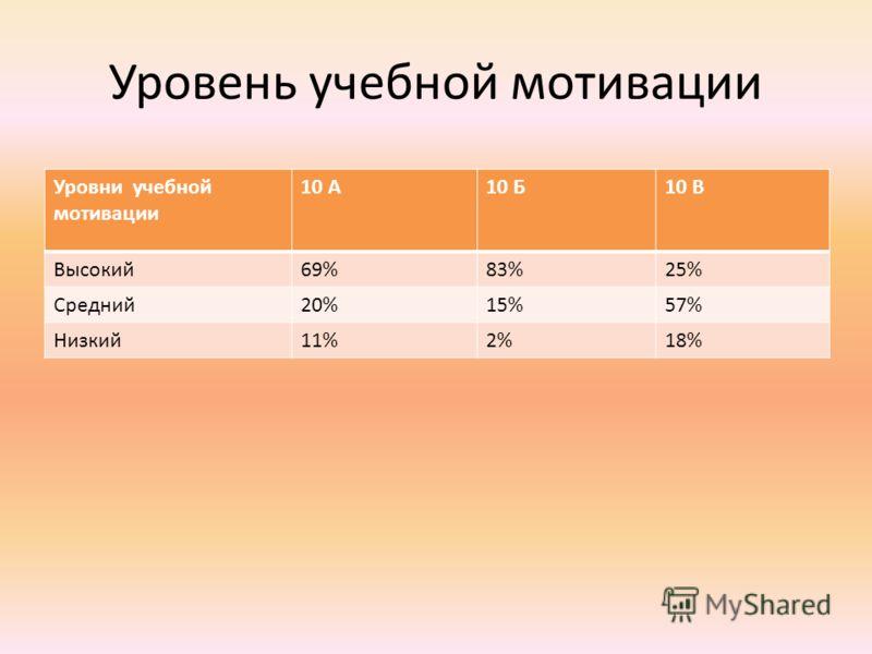 Уровень учебной мотивации Уровни учебной мотивации 10 А10 Б10 В Высокий69%83%25% Средний20%15%57% Низкий11%2%18%