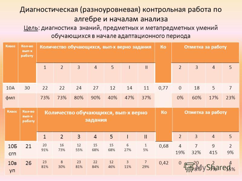 КлассКол-во вып-х работу Количество обучающихся, вып-х верно заданияКоОтметка за работу 12345III2345 10А3022 24271214110,7701857 фмп73% 80%90%40%47%37%0%60%17%23% Диагностическая (разноуровневая) контрольная работа по алгебре и началам анализа Цель: