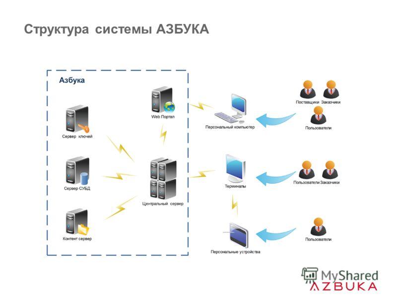 Структура системы АЗБУКА