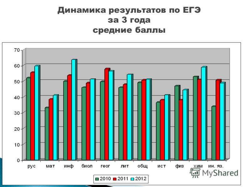 Динамика результатов по ЕГЭ за 3 года средние баллы