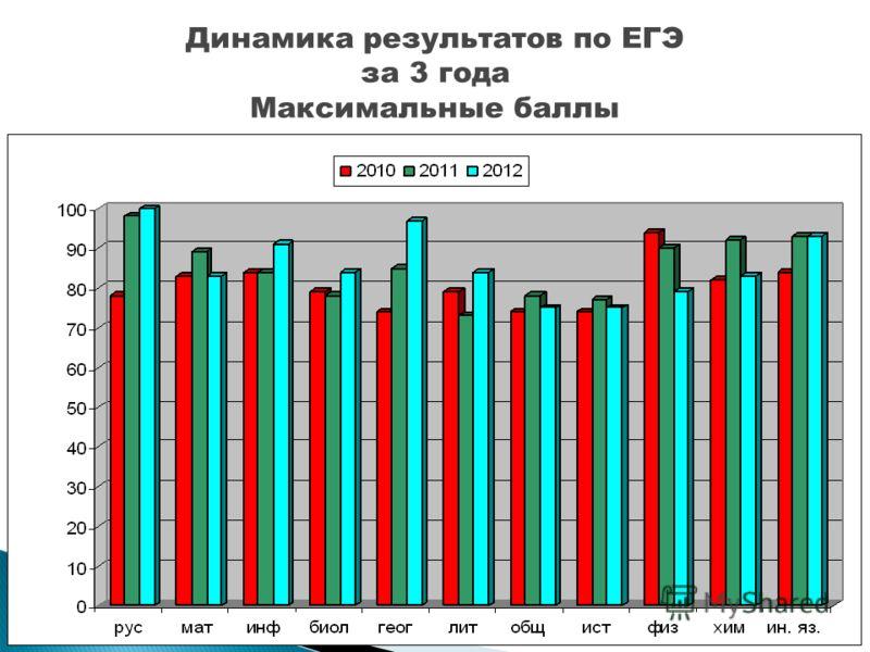 Динамика результатов по ЕГЭ за 3 года Максимальные баллы