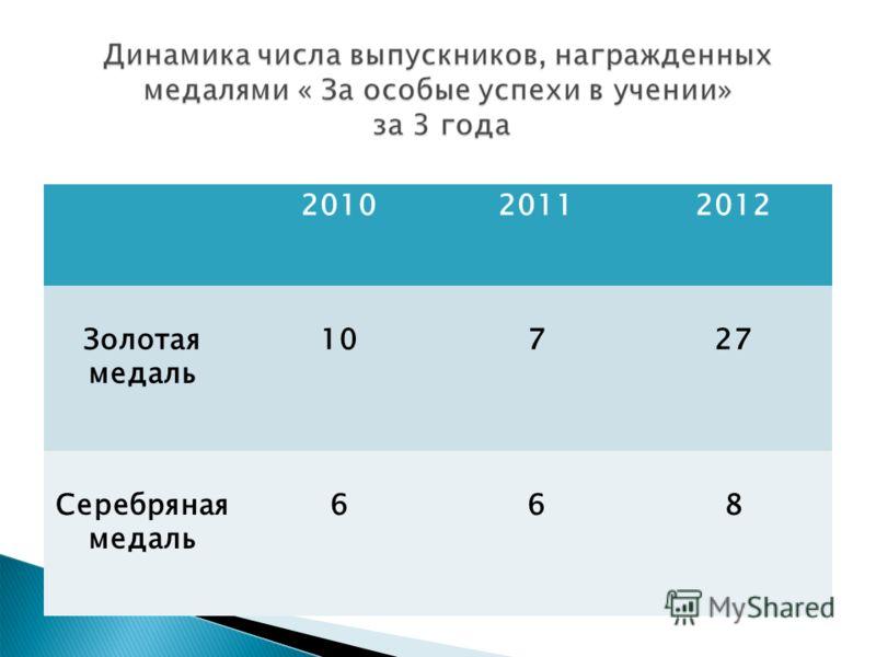 201020112012 Золотая медаль 10727 Серебряная медаль 668