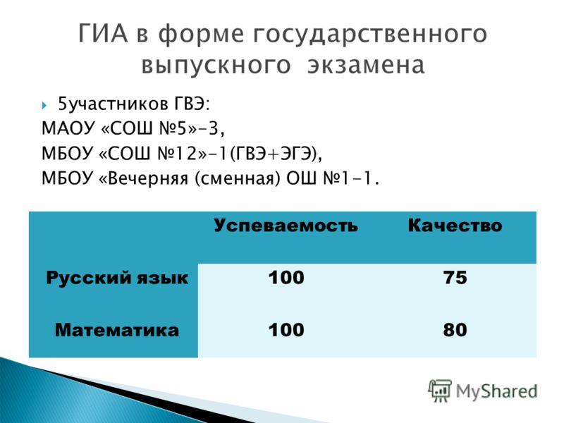 5участников ГВЭ: МАОУ «СОШ 5»-3, МБОУ «СОШ 12»-1(ГВЭ+ЭГЭ), МБОУ «Вечерняя (сменная) ОШ 1-1. УспеваемостьКачество Русский язык10075 Математика10080